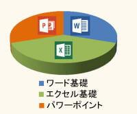 ワード・エクセル・パワーポイント 円グラフ